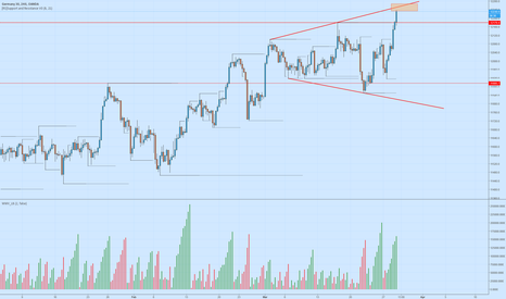 DE30EUR: DE30 4h chart pattern - be careful.