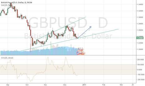 GBPUSD: Follow trend, GBPUSD Long