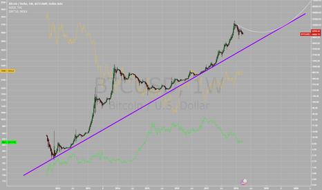 BTCUSD: Crypto Market