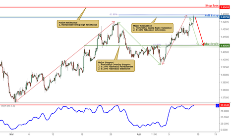 GBPUSD: GBPUSD Is Approaching resistance, Sell On Strength!