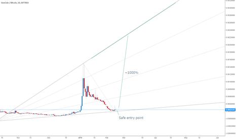GEOBTC: GeoCoin - Day Chart - Mid Term : ~1000% Potential Profit