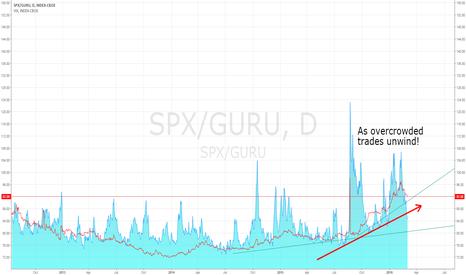 SPX/GURU: Long SPX, Short GURU - profit from overcrowded trade unwind
