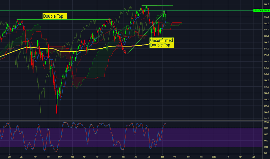 S&P 500 Index Chart - SPX Quote — TradingView