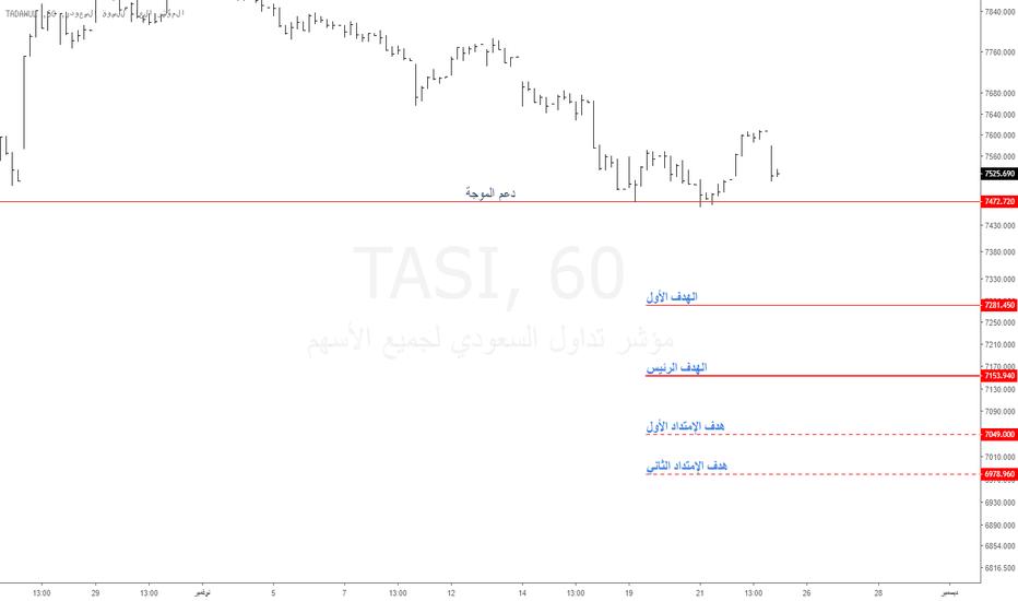TASI: تاسي : أرهقنا في الموجات اللحظية .