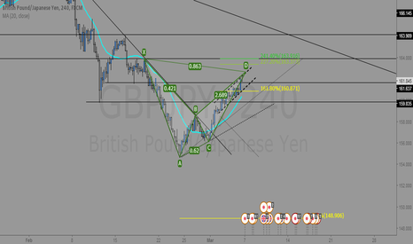 GBPJPY: Bearish bat pattern on GBP/JPY