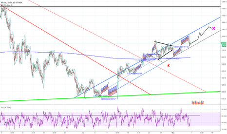 BTCUSD: BITCOIN: expected retrace from the 10k line