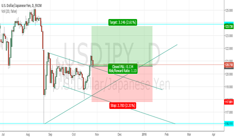 USDJPY: Form meeting