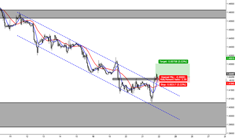 GBPUSD: GBPUSD 1HOUR BUY SHORT TERM