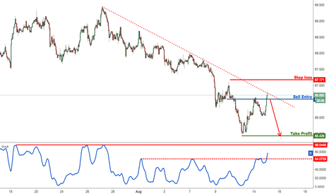 AUDJPY: AUDJPY reversing nicely below our selling area, remain bearish