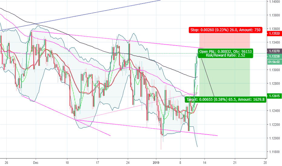 EURCHF: EURCHF POTENTIAL SHORT OPPORTUNITY
