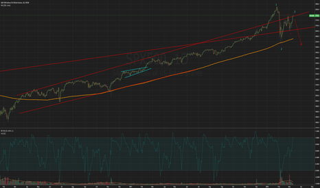 SPX500: A possible scenario for SP500