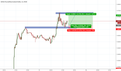 GBPNZD: GBPNZD potential long
