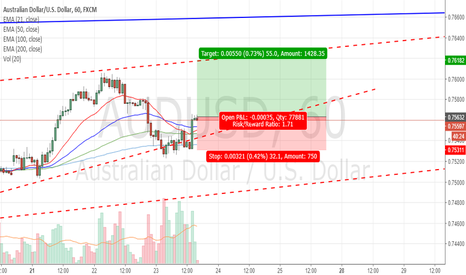 AUDUSD: Are the bulls back?