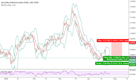 AUDCAD: 52 - AUDCAD - Buy with the chance of going up