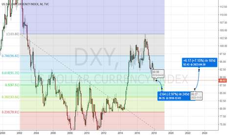 DXY: US Dollar Index: 'Death Cat Bounce' at 86.30, then 61.8% Fib
