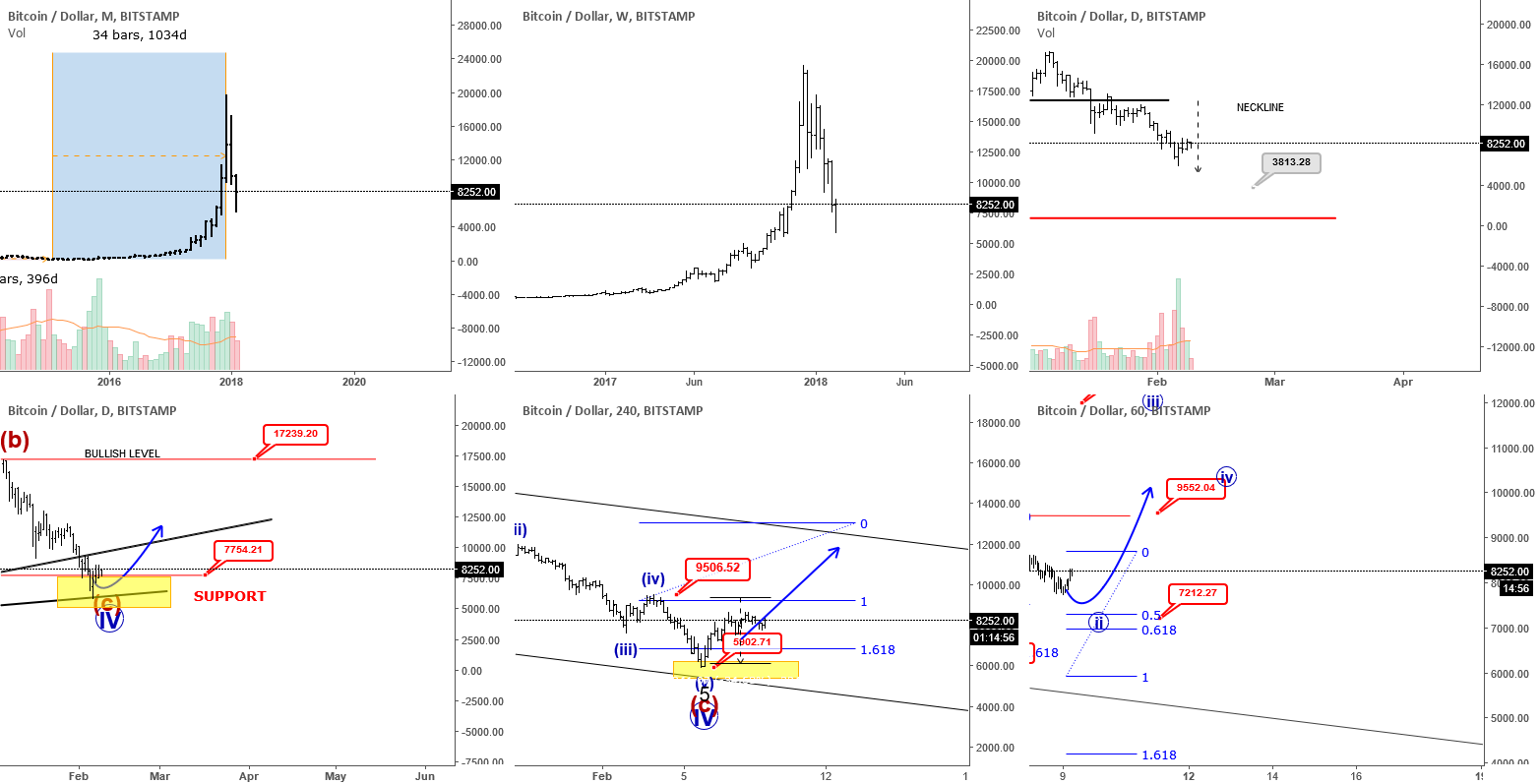 (VIDEO) BTCUSD Showing Evidences Of  A Reversal