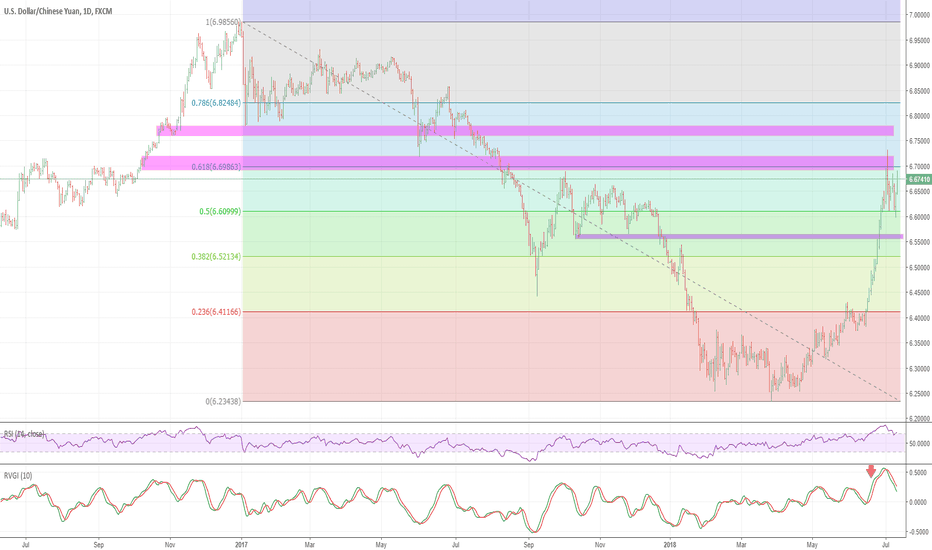 USDCNH: USDCNH: We believe it may be running into an area of resistance