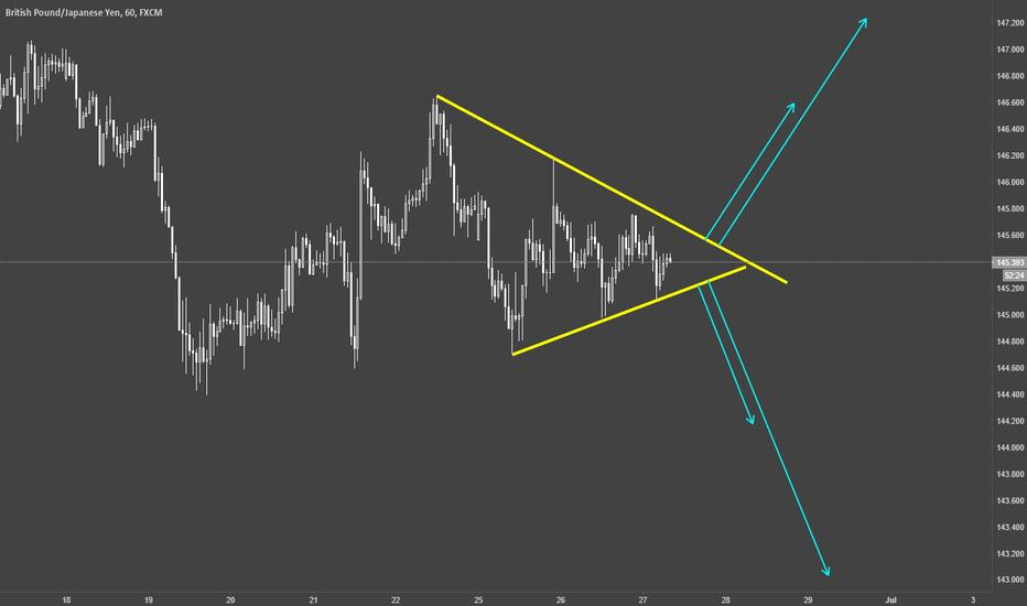 GBPJPY: GBPJPY / H1 / Triangle