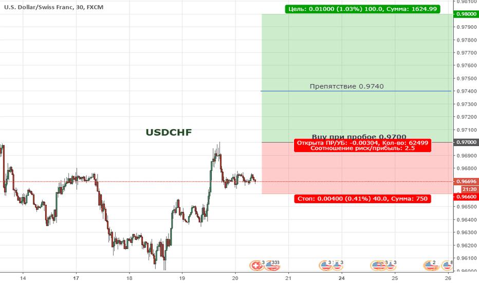 USDCHF: USDCHF. Цена продолжает находиться в медвежьей коррекции