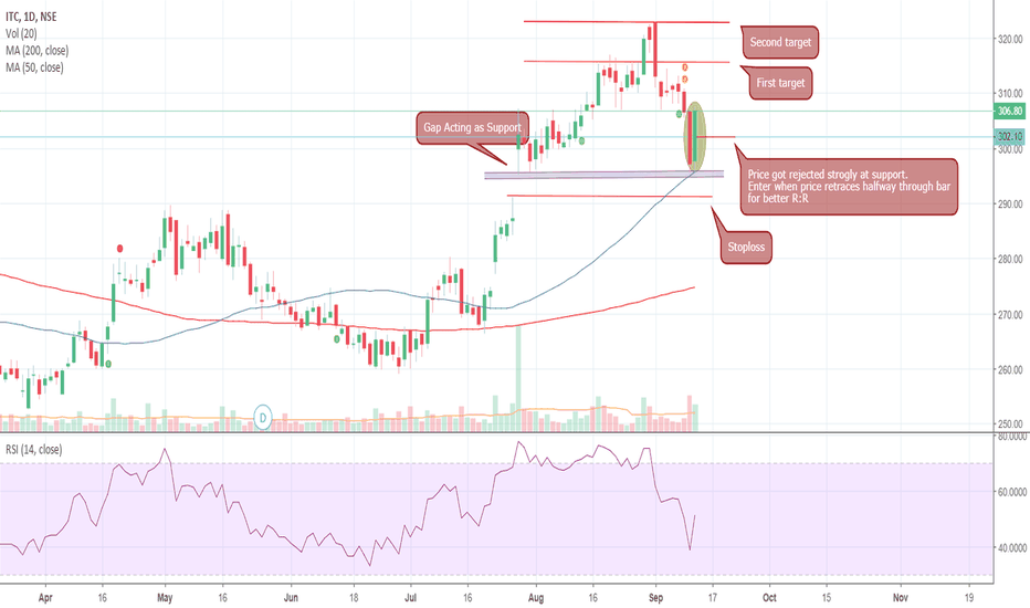 ITC: SBI Long setup