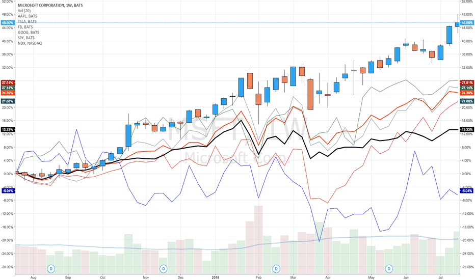 MSFT: For the past year or two MSFT beats the majors on Nasdaq