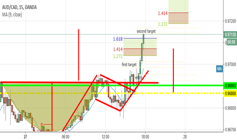AUDCAD: t cup formation