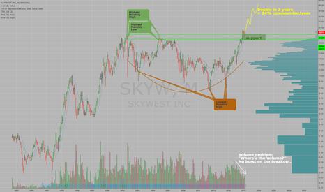 SKYW: Skywest Inc $SKYW - November breakout of 15 yr range