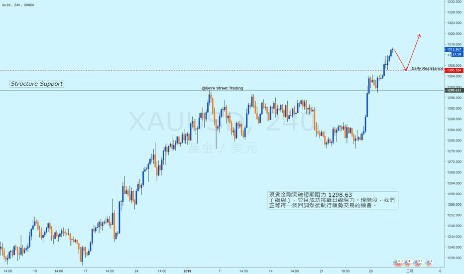 XAUUSD: 現貨金/4H / 突破短期阻力,等待入市