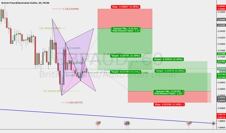 GBPAUD: GBPAUD: 2 Patterns Bullish and Bearish Gartley
