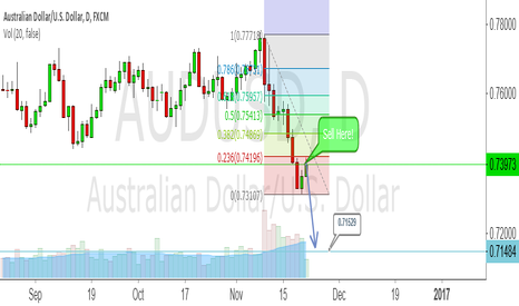 AUDUSD: AUDUSD finished retrace @ TF Daily 23.6 %