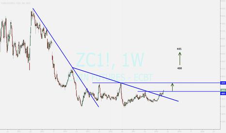 ZC1!: CORN Futures ....rising