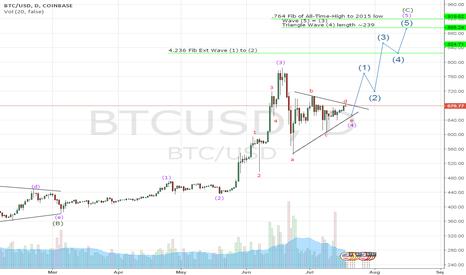 BTCUSD: Bitcoin switching to Intermediate bullish count?