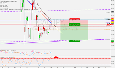 CADJPY: CADJPY Short Setup after extended bullish run