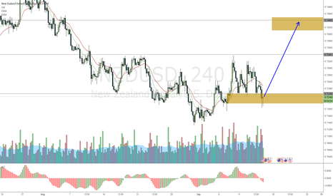 NZDUSD: NZDUSD May be about to move up