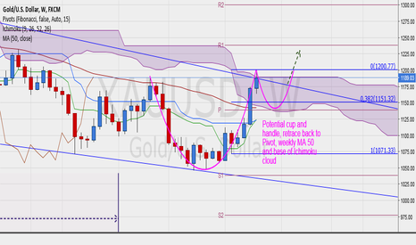 XAUUSD: Gold Cup and Handle in formation on weekly chart