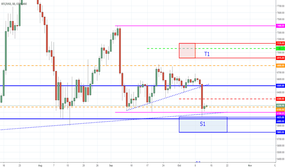 BTCUSD: BTC - Big Fish - Little Fish - Strong Fish - Chumm