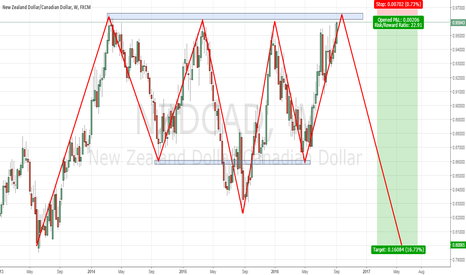 NZDCAD: NZDCAD - Possible big short