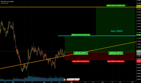 NZDUSD: NZDUSD and a Confluence of Supports