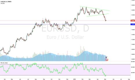 EURUSD: I think we go to the blue line