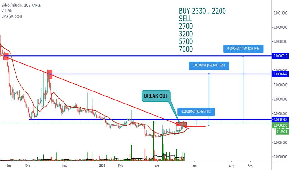 edo btc tradingview
