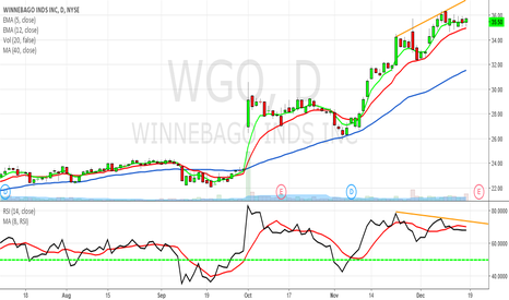 WGO: Worth watching WGO bearish RSI divergence