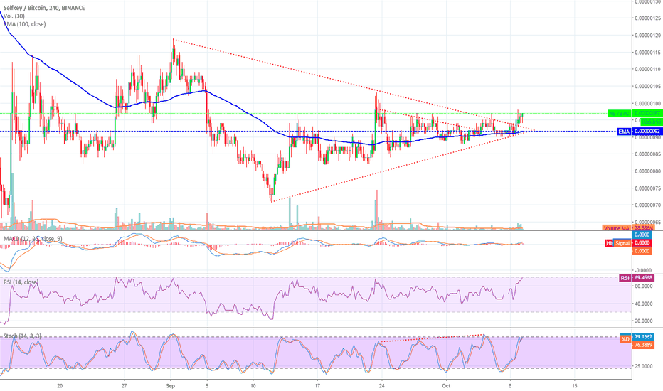 KEYBTC: #KEY Aculando Buen Volumen, Bullish Pump!