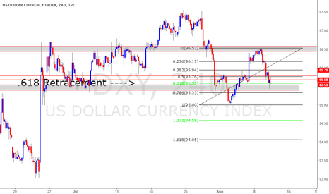DXY: DXY USDOLLAR INDEX : LONG : FIBONACCI