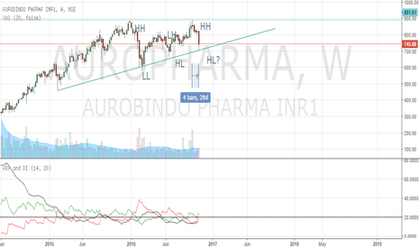 AUROPHARMA: Auropharma is the correction over or Is it entering a bear phase