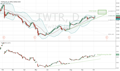 TWTR: Long Twitter target 57 by Dec