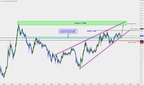 CC1!: Cocoa (Monthly Long)