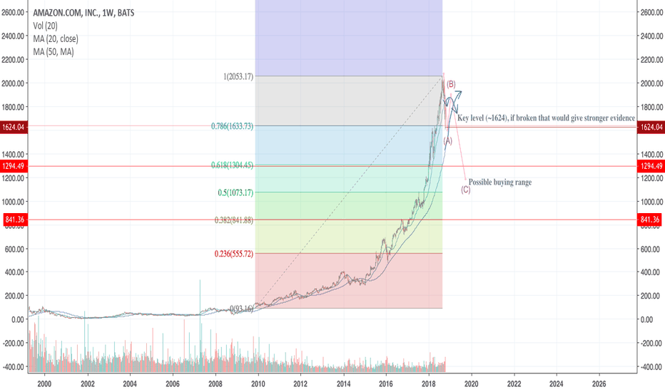 AMZN: AMZN - Have we reached the top?