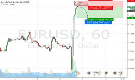 EURUSD: TIME 11:45 PKT . TRADING SIGNAL OF EUR/USD .VALID TILL NEXT 20HR