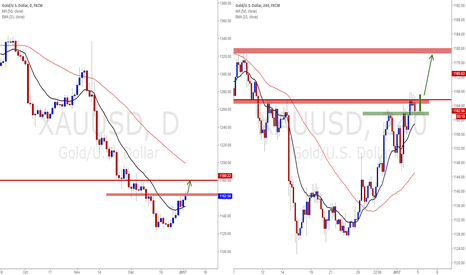 XAUUSD: Gold Look for a short-term long trade