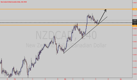 NZDCAD: NZDCAD long opportunity